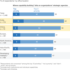 building capabilities for performance company half of executives rate capability building as one of their companies top three priorities