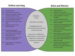 Online Venn Diagram Practice Online Vs Blended Vs Face To Face Venn Diagram Tammy Reinas Lec