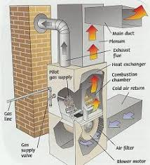Furnace Air Flow Chart Gas Forced Air Furnace Diagram Shows Direction Of Airflow
