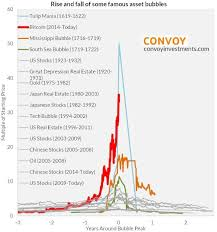 Wall Street Today Chart Top Wall Street Economist This Is The Most Vertical Chart