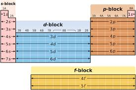 File:Periodic Table structure.svg - Wikimedia Commons