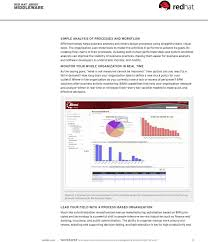 Red Hat Organization Chart Is An Open Source Business Process Management Solution Right