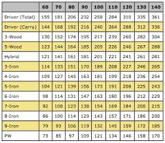 7 Iron Swing Speed Chart Right 6 Iron Clubhead Speed Golf Club Distance 6 Iron