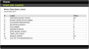 Gaither Music 1 Music Video Label On Billboard Page 35