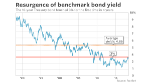 Us Treasury Bond Yield Historical Chart What It Means For The Market That The U S 10 Year