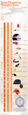 Shore D Hardness Chart Shore Durometer Hardness Scale Infographic
