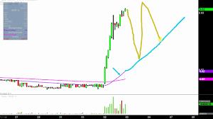 Hemp Inc Hemp Stock Chart Technical Analysis For 08 02 17