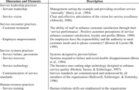 Customer Service Orientation Skills Dimensions Of Service Orientation Adapted From Lytle Et Al 1998