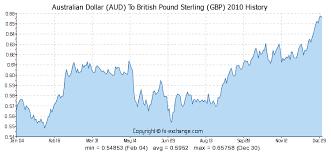 Aus Dollar Chart Australian Dollar Aud To British Pound Sterling Gbp