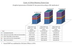 Nonprofit Really Big Salaries For Chiefs At Mass