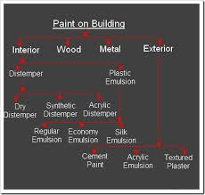 Types of paints Easy Clean Types Of Paint Hometriangle Types Of Paint Hometriangle