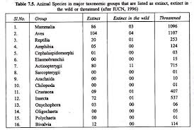 essay on biodiversity crisis statistics  animal species in major taxonmic groups that are listed as extinct extinct in the wild