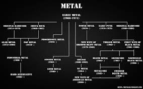 Heavy Metal Genealogy Chart Pin By Sarah On Music Charts Heavy Metal Bands Heavy