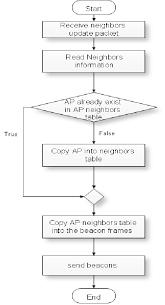 Ap Receives Iapp Neighbors Update Packet Flow Chart