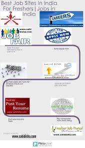 Websites To Post Your Resume Resume For Your Job Application