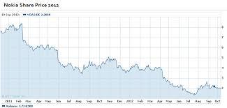 2013 Nokia Mobile Nokia Asha205 Review Price Itsmyviews Com