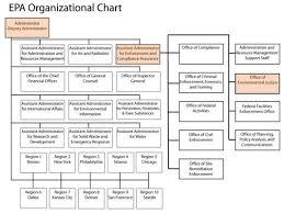 Epa Region 3 Organizational Chart Environmental Justice A Primer
