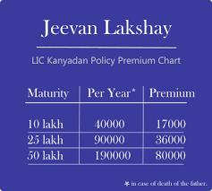 Jeevan Lakshya Kanyadaan Plan Best Lic Plan Compare And Buy
