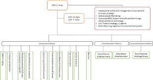 Business Organizational Chart Amazing Sony Corporation Multibusiness Strategy Divisional Organization