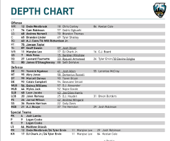 Analysis On Jaguars Week 1 Depth Chart Vs Chiefs