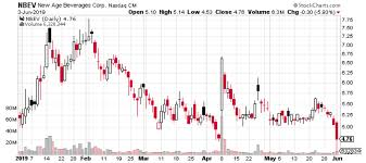 Nbev Stock Chart New Age Beverages Corp Potential Huge Upside Ahead For Pot