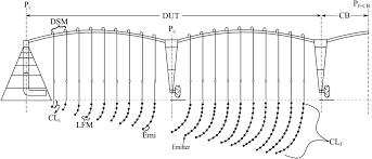 Center Pivot Design Methodology For Dimensioning Of A Center Pivot Irrigation