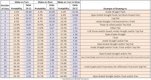 Sample Holdem Odds Chart Template Chart Holdem Odds Chart 1
