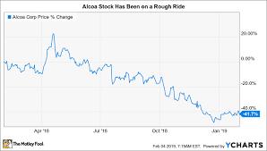 Aa Stock Chart Why Alcoa Corporation Stock Rallied Nearly 12 In January