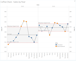 Tableau Line Chart With Markers How To Make Simple Control Chart The Data School