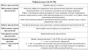 Какая статья УК РФ за оскорбление личности?