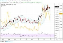 Gold Price Eyes Fed But Gold Volatility Gvz Hints At Upside