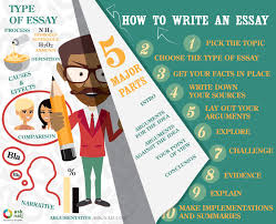 how to write an essay steps for a ian writer ▷ ask naij how to write essay
