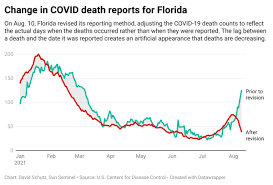 How Florida's new COVID data reporting ...
