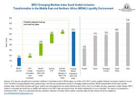 mainstream of emerging market investment we think it provides suitable investors with an additional incentive to be invested in the wider mena region