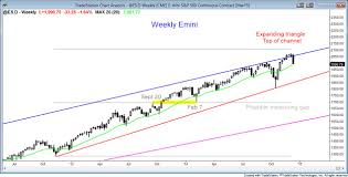 Weekly Trend Chart Bear Trend On The 60 Minute Chart
