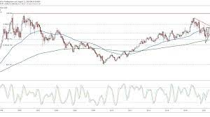 Pfizer (PFE) Could Enter New Uptrend