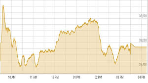 Kse 100 Index Gains 0 4 In A Volatile Session Daily Times