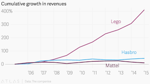Lego Growth Chart Cumulative Growth In Revenues