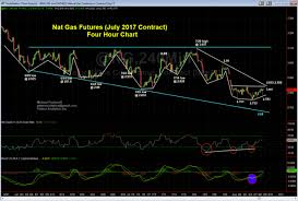 Natural Gas Futures Chart Heres What The Charts Are Saying About Natural Gas