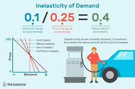 Inelastic Demand Definition Formula Curve Examples