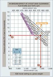 Density Altitude Chart Helicopter Performance Charts Hovering Performance