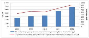 Состояние и направления развития платежной системы России В 2012 году количество среднедневных переводов денежных средств проведенных через платежную систему Банка России увеличилось до 5 1 млн единиц