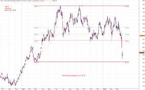 Ticket Tsla Tesla Inc And Fibonacci Amibrokeracademy