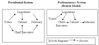 Parliamentary System Vs Presidential System Chart Civics And Government Flashcards Quizlet