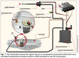 the cvs is a basic on off open closed solenoid that s normally open when deenergized the pcm uses the cvs to seal the gas vapor system for leak integrity