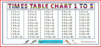 Big Times Table Chart Large Multiplication Charts Times Tables
