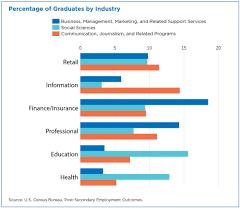 Where Do College Graduates Go For Jobs