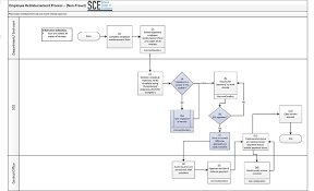 Process Maps Finance And Operations