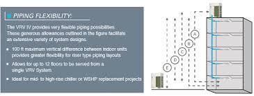 vrv iv heat recovery (reyq) daikin ac Piping Schematic Diagram img piping flexibility3