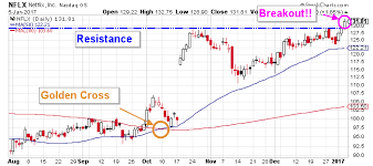 Netflix Inc This Chart Is Why Nflx Stock Nasdaq Nflx Is